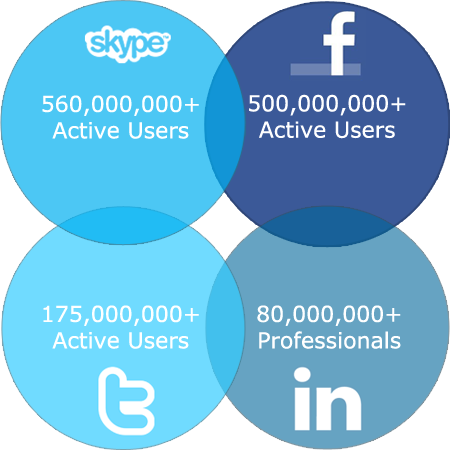 560,000,000 active skype users - 500,000,000 active facebook users - 175,000,000 active twitter users - 80,000,000 active linkedin professionals